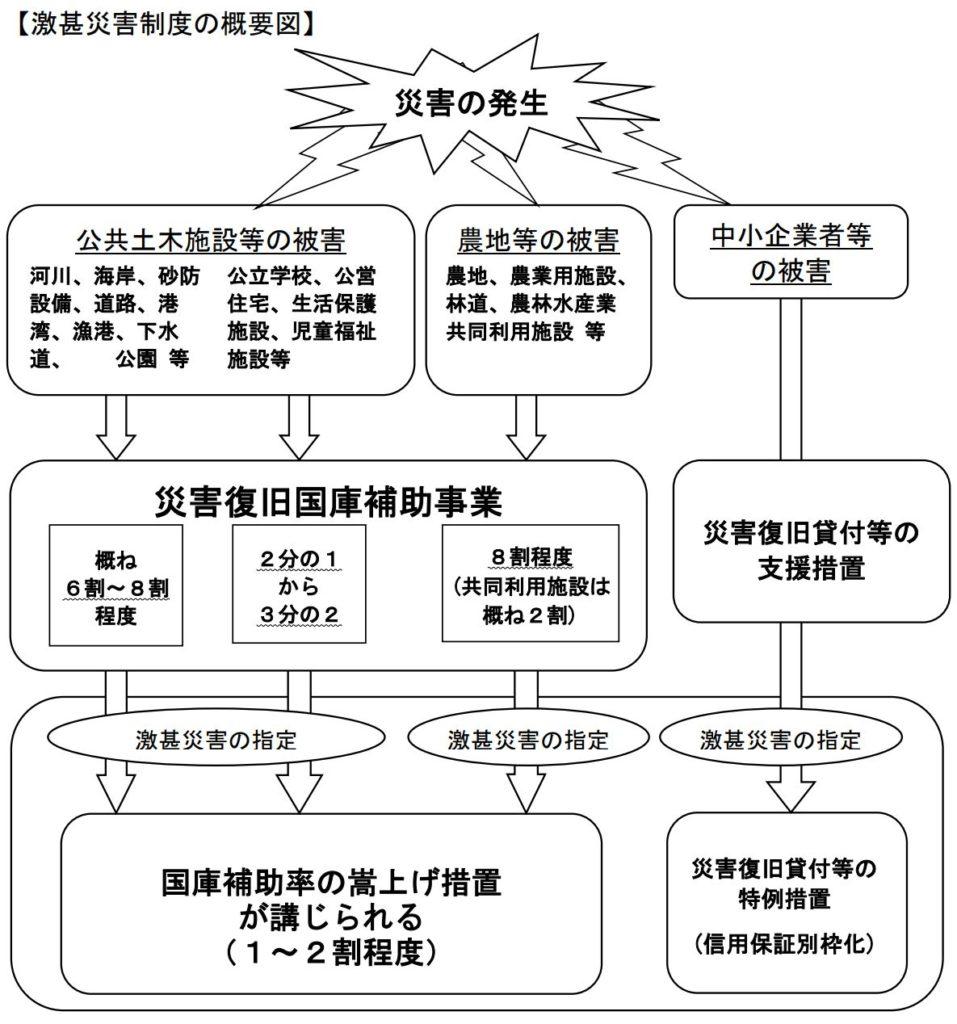 激甚災害制度の概要