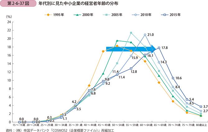 中小企業の経営者年齢の分布